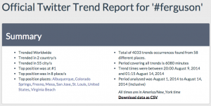 Social media trends around Ferguson protests, via some service iTrended (http://goo.gl/QKSrcp).